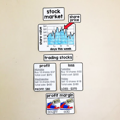 Financial Literacy Word Wall - profit and loss in the stock market - buying and selling stocks and profit margin.