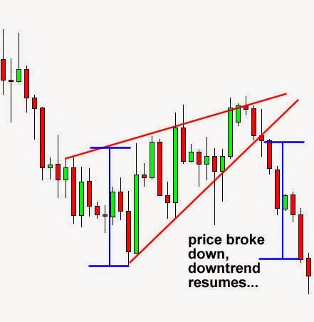 Patrones estructura e intenciones del precio forex