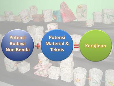 Potensi budaya nonbenda dan potensi material serta teknik produksi khas daerah sebagai dasar pengembangan kerajinan.