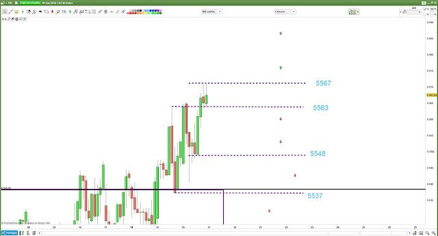 Plan de trading CAC40 [16/05/18]