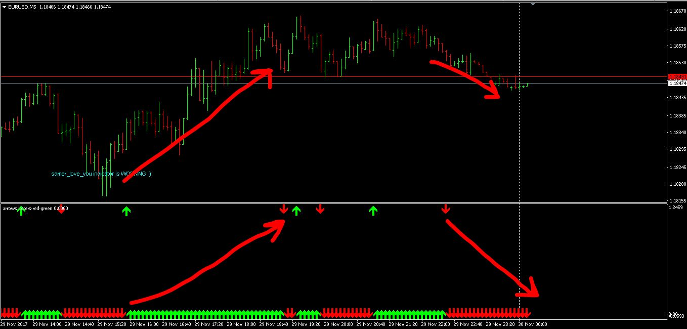 Top 10 Best Custom Indicators For MT4 () Download Free