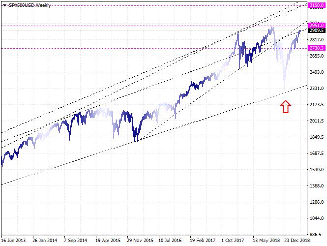 CME:ES - INX SPX S&P 500 Index Futures Forecast - 2950, 3150