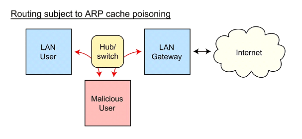 What Is ARP Spoofing