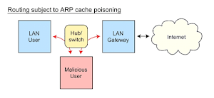What Is ARP Spoofing or ARP Poisoning attack and How does it work