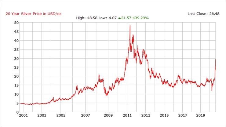 История цен на серебро