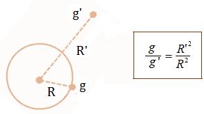 rumus perbandingan gravitasi instafisika