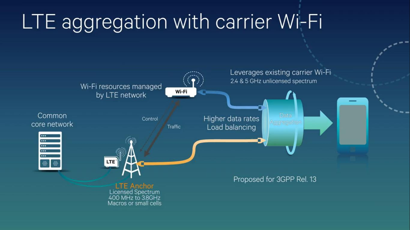 the good word groundswell wifi and lte joinup for