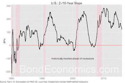 Chart: 2-10 Year Treasury Slope.