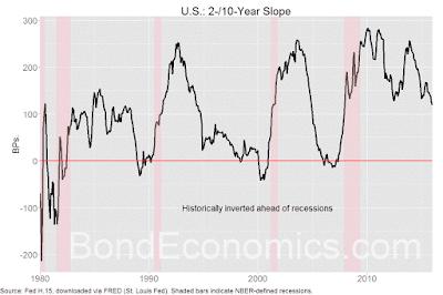Chart: 2-10 Year Treasury Slope.