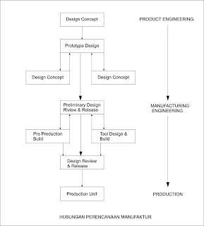 Catatanku perencanaan produk organisasi kegiatan produksi konsep perencanaan ccuart Choice Image