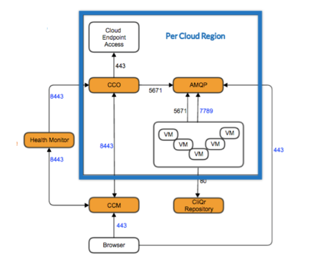 communication among the components of Cisco CloudCenter