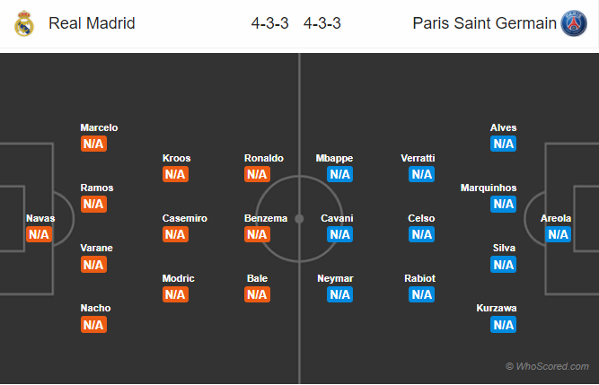 Lineups, News, Stats – Real Madrid vs PSG