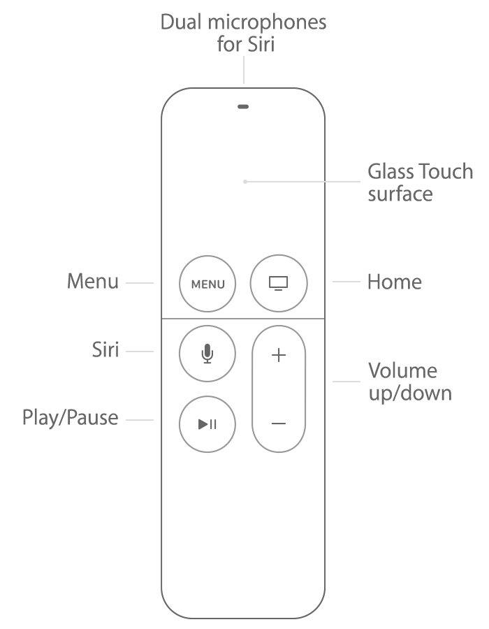 remote siri using the new remote apple tv 4 cydiaplus com rh cydiaplus com iPod Nano User Guide iPod Nano User Guide