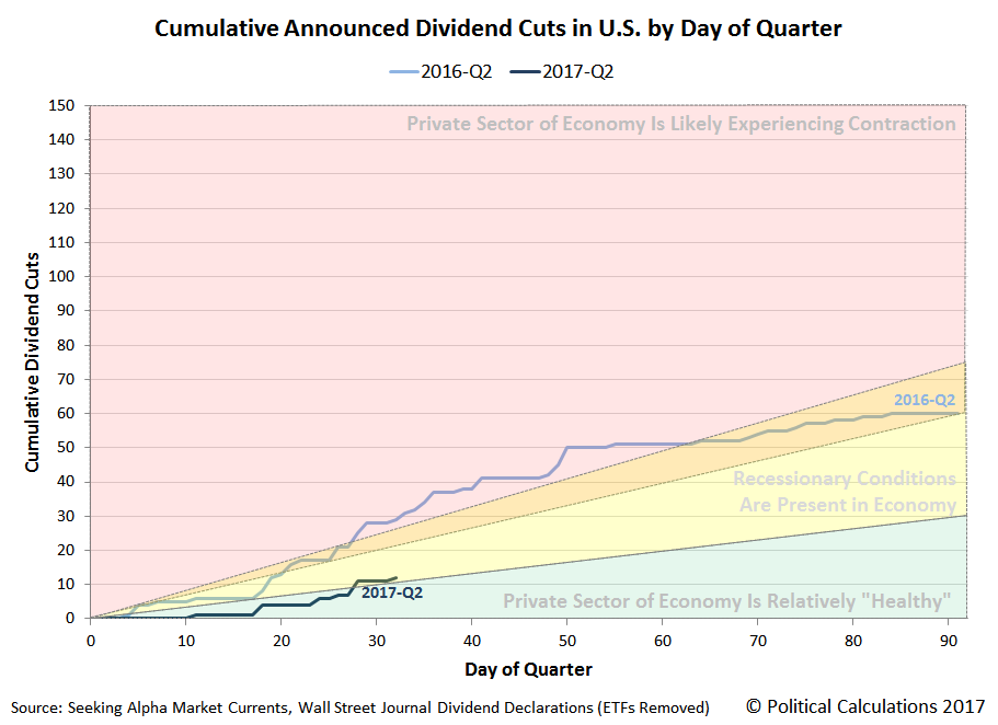 Cumulative Number of Dividend Cuts Announced by Day of Quarter, 2017-Q2 vs 2016-Q2