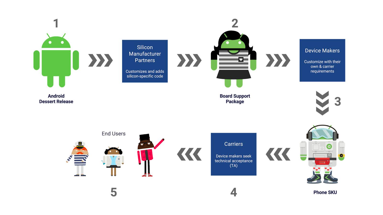 أعلنت جوجل عن مشروع Project Treble وظيفته تسريع وصول تحديثات الأندرويد إلى الهواتف الذكيه