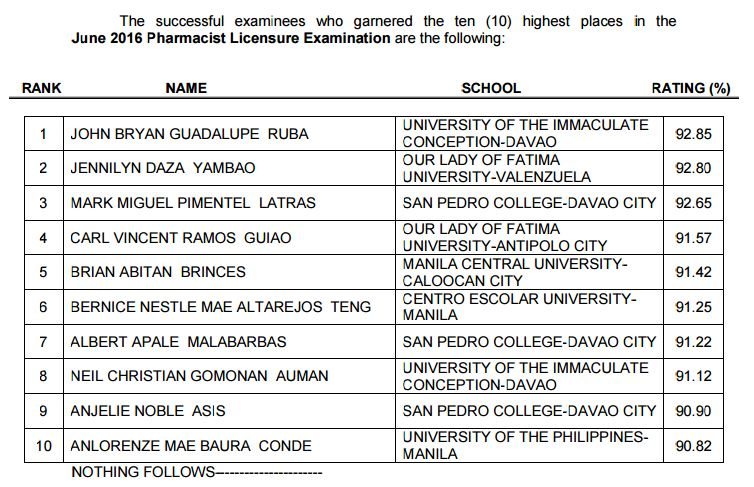 topnotchers of June 2016 Pharmacist board exam