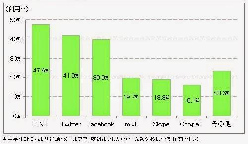 日社群使用者急速增加,今年底突破6千萬人