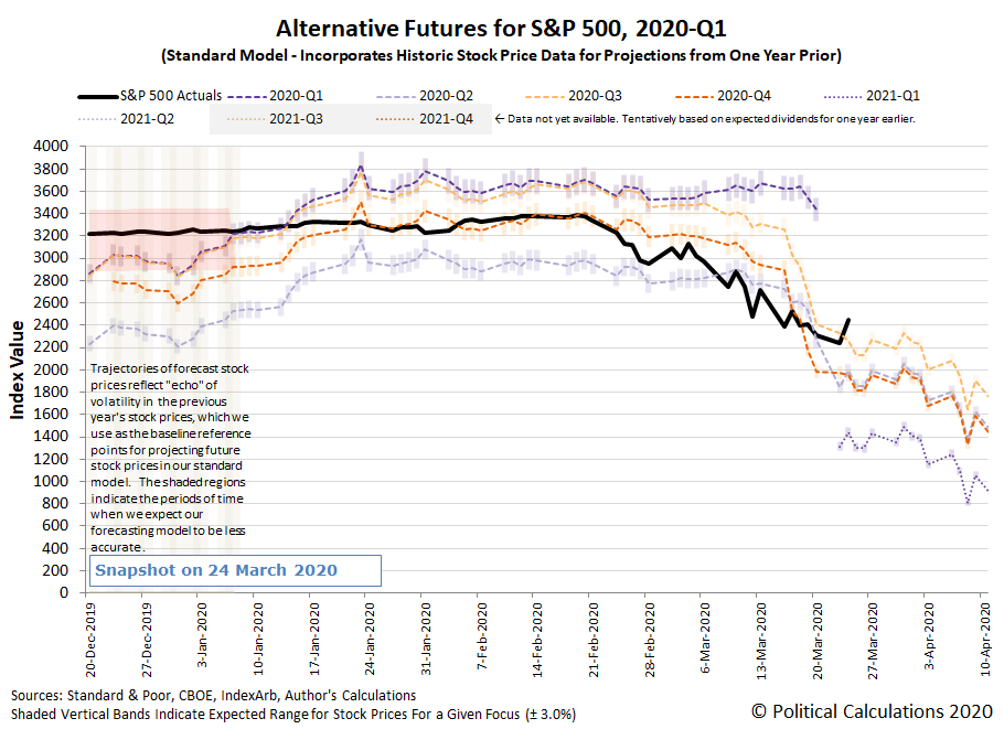 Alternative Futures - S&P 500 - 2020Q1 - Standard Model - Snapshot on 24 March 2020