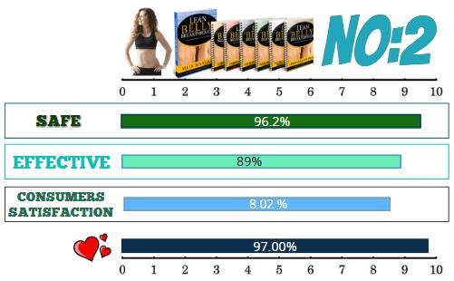 Lean-Belly Breakthrough Ratings