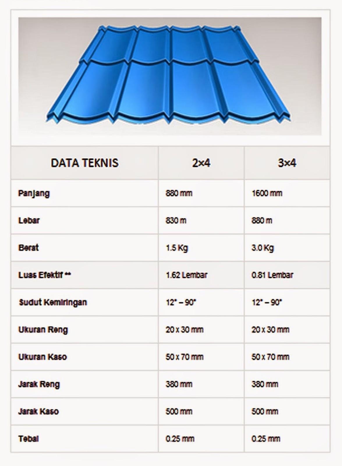 Ketahui Harga Borongan Pasang Atap Asbes Paling Update