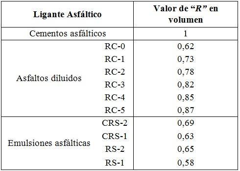 """Valores de la Fracción Residual """"R"""""""