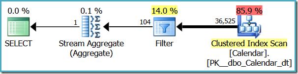 Filter operator revealed
