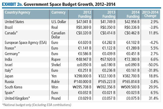 Space Economy Now $330Bln US per Annum Says Report
