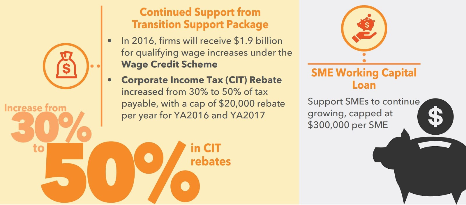 Source Budget In Brief Doent On Singapore Website Corporate Income Tax Rebates Are