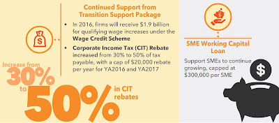 Source: Budget in Brief document on Singapore Budget website. Corporate income tax rebates are now 50% of tax payable for YA2016 and YA2017.