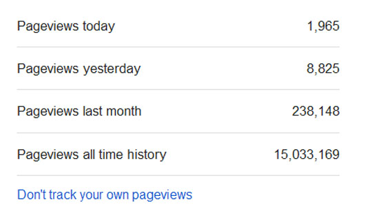 Blog Capai 15 Juta Pageviews