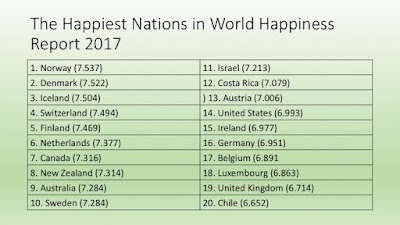 World Happiness Report 2017 revealed