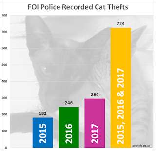 724 reported cat thefts in the uk in three years from 2015 to 2017