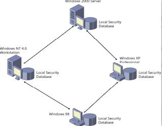 gambar jaringan peer to peer, jaringan peer to peer