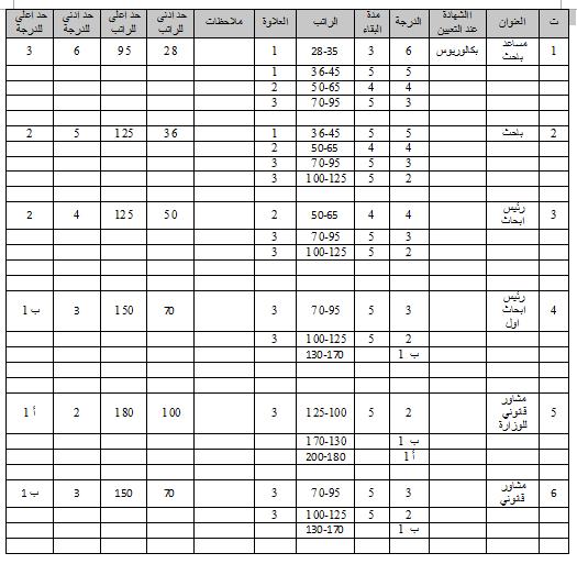 جدول الترقية والترفيع للوظائف البحثية والقانونية وفق قانون الملاك وقانون الخدمة