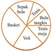 Diagram Soal bahasa indonesia smp kelas 7 semester 2