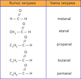 contoh senyawa aldehid