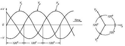 Penjelasan Sistem Tenaga Listrik 3 Fasa