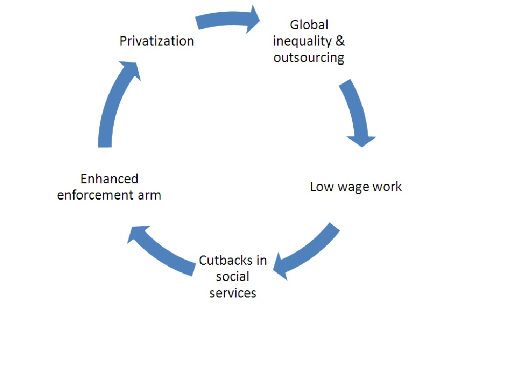 the neoliberal economic globalization