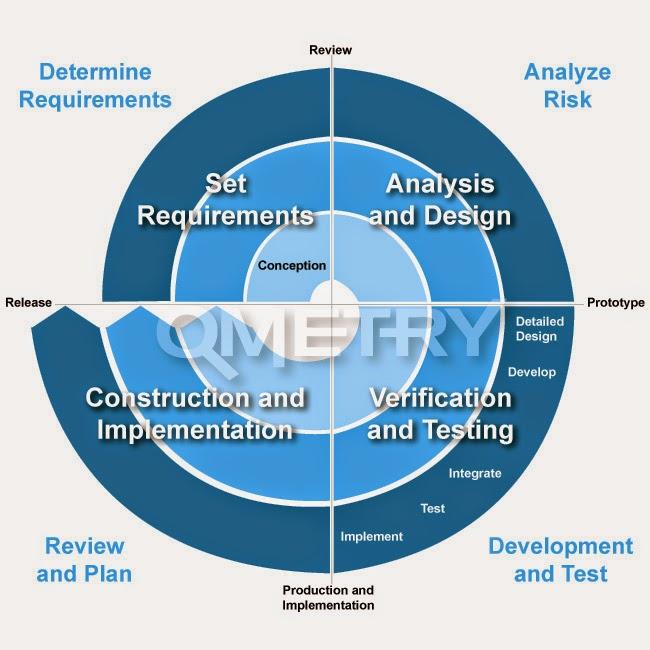 Software Development Life Cycle (SDLC) Modeles ~ Thenu\u0027s Blog