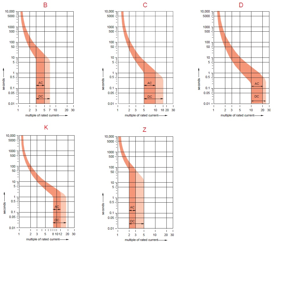 What is meant by B, C, D, K and Z curves in MCBs? « Electrical Classroom