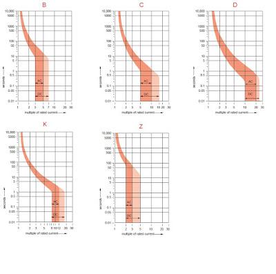 MCB trip curve