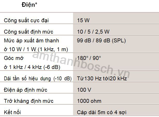Thông số kỹ thuật loa treo hình cầu LBC 3095/15
