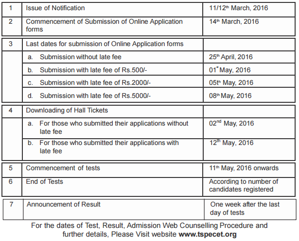 Telangana PECET Notification 2016