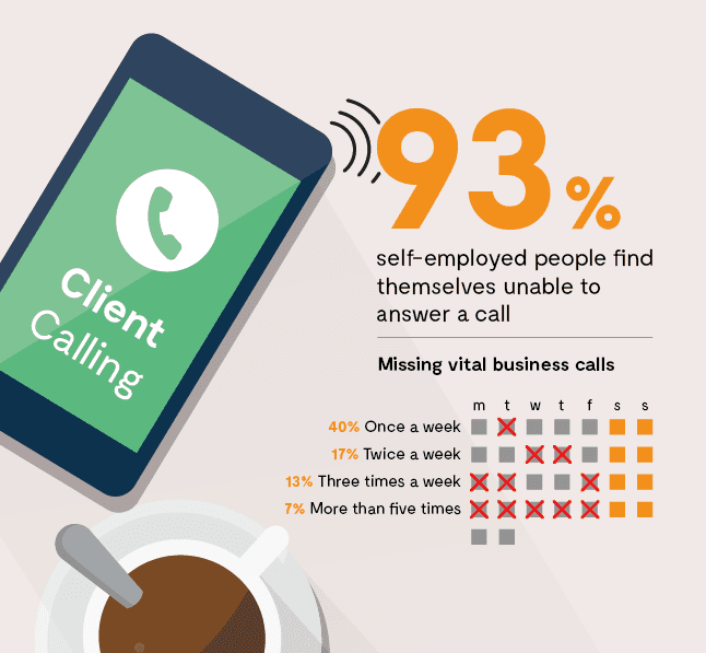 The survey revealed that an astonishing 93% admitted to finding themselves in a situation where they were unable to answer a work call.
