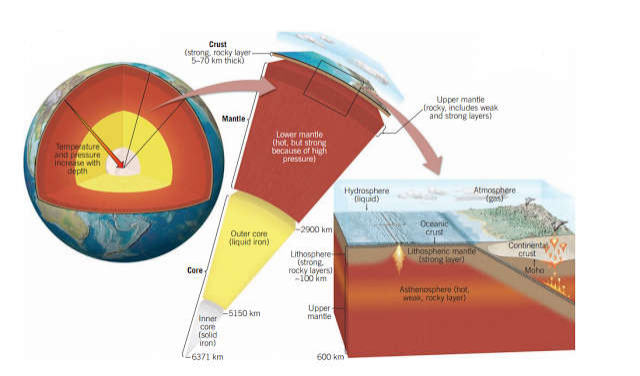 Middle layer of earth (Mantle) - Geology