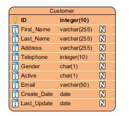 Pengertian ERD, Contoh ERD, Simbol ERD, dan Fungsi ERD Lengkap