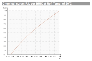 Chemical curve: R.I. per BRIX at Ref. Temp. of 20˚C