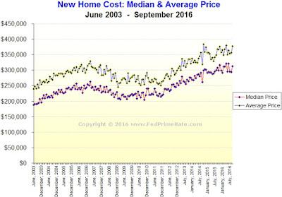 New Home Sales for September 2016