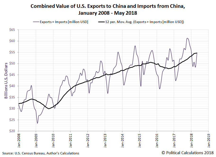 Combined Value of U.S. Exports to China and Imports from China, January 2008 - May 2018