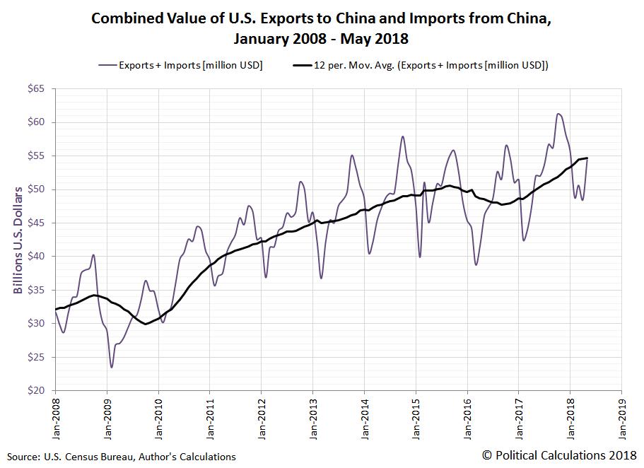 Political Calculations: Decelerating Trade Growth Between